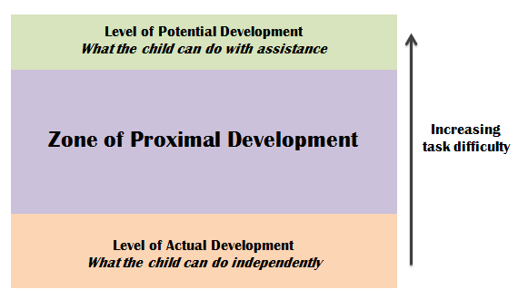 Zone of Proximal Development.png